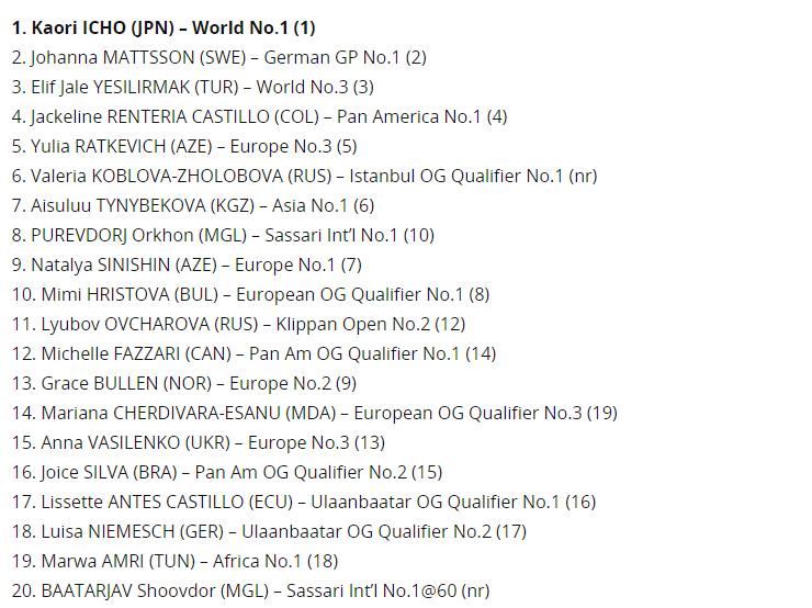 UWW рейтинги